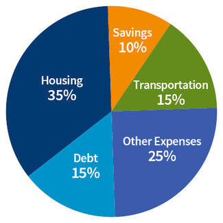 A pie chart broken down into budgeted sections.